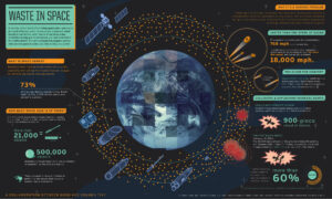 - JPL infographic space debris 300x180 - Senate Commerce Committee Again Approves SPACE Act – SpacePolicyOnline.com