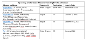 - Private astronaut table May 13 2021r 300x144 - Space Tourism Hitting Its Stride – SpacePolicyOnline.com